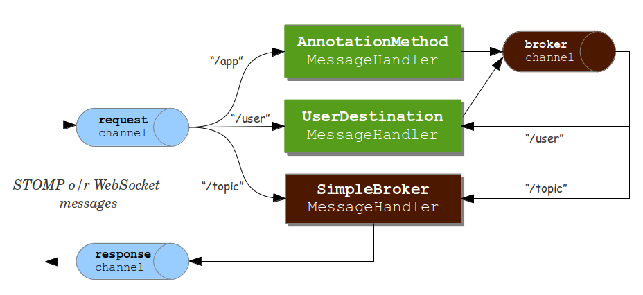 Building Websocket Browser Applications With Spring