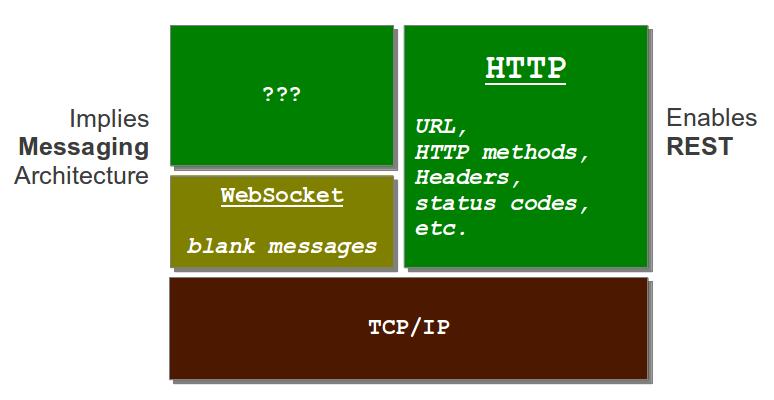 Websocket Applications With Spring Framework 4 0